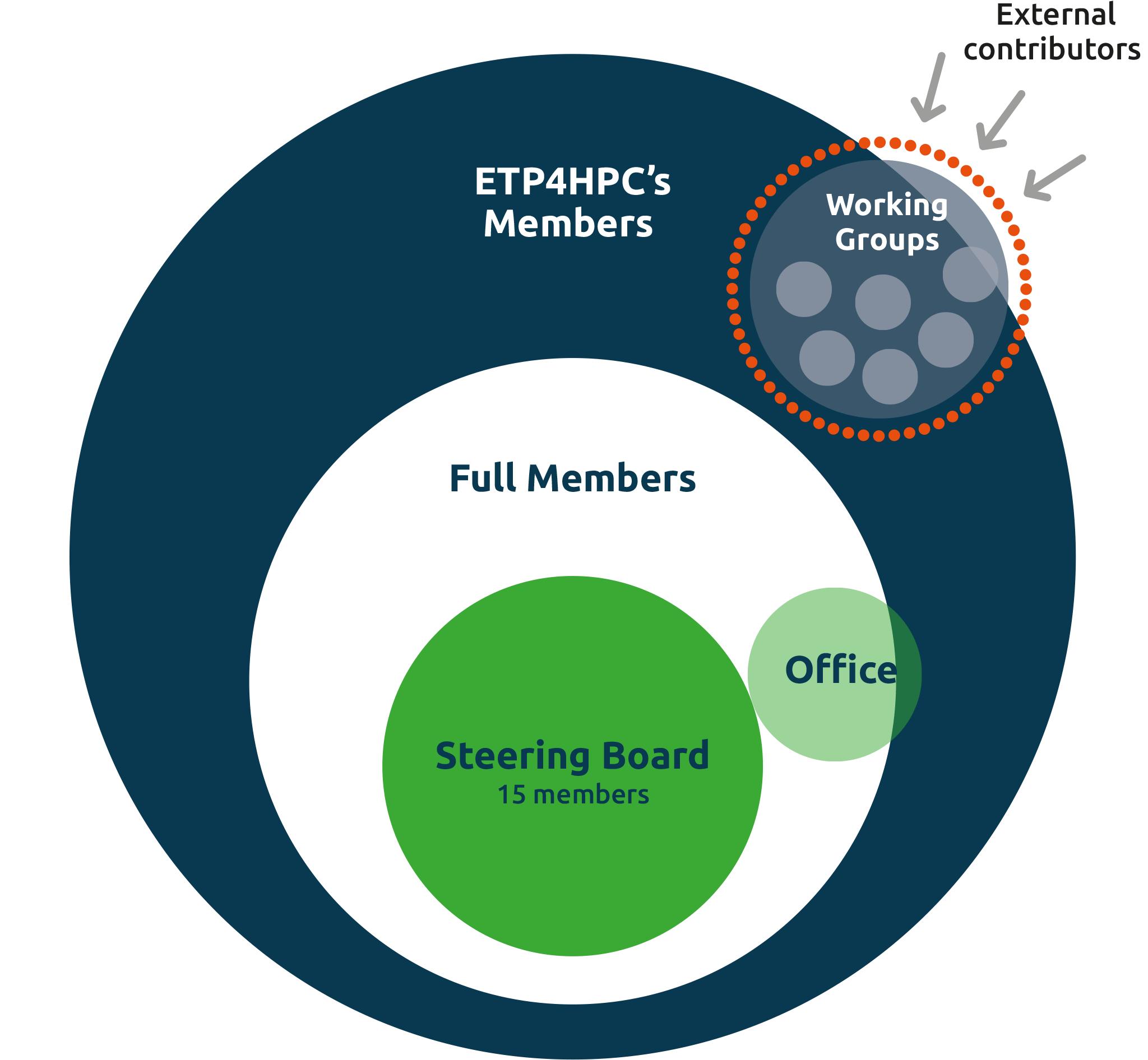 ETP 4 HPC   ANNUAL REPORT 2017