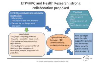 ETP4HPC was at the EC Workshop on HPC and Health (October 1-2, 2014)