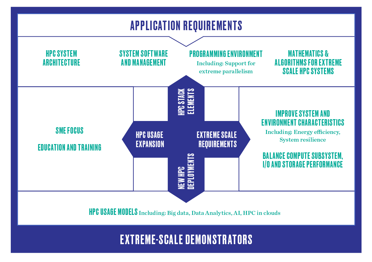 Research Agenda Sample Business Sheet Templates Sample Google  New SRA 3 Model%