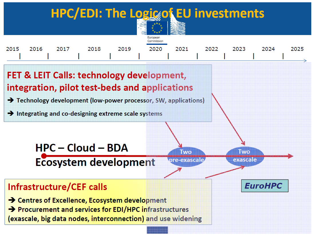 European Exascale Projects | etp4hpc